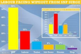 SNP surge