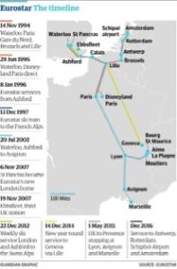 EurostarTimeline